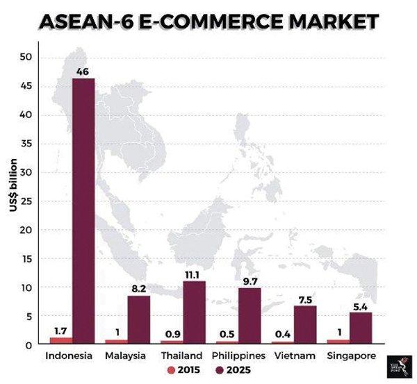 Đông Nam Á nóng với thuế thương mại điện tử