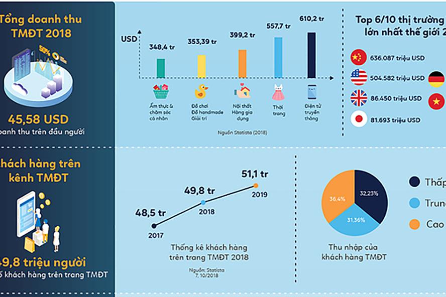 Thương mại điện tử Việt xếp thứ 6 thế giới